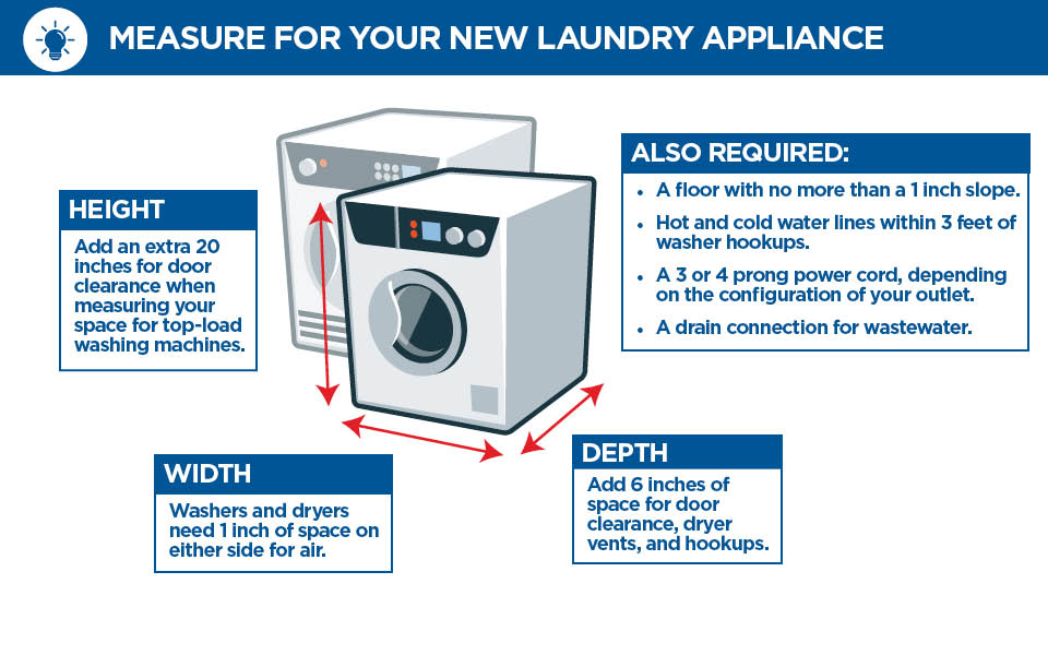 Measuring for your new laundry appliance