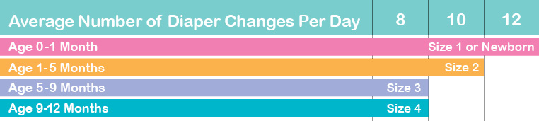 DIAPER CHANGES PER DAY