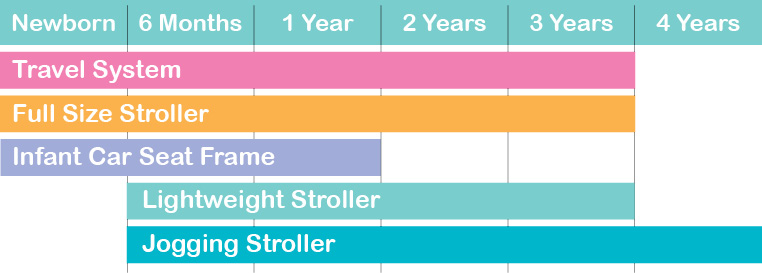 STROLLER AGE GUIDE