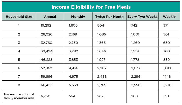 Income Eligibility for Free Meals Chart